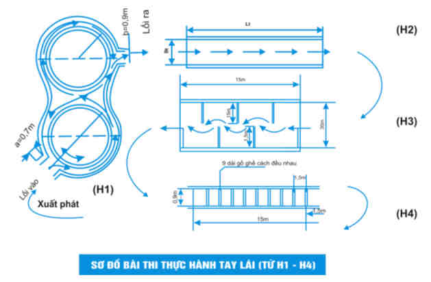 Hướng dẫn chi tiết học và thi sát hạch lái xe hạng a1